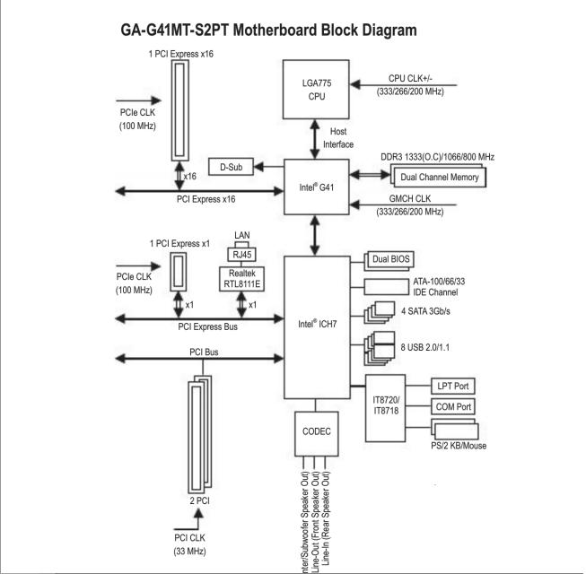 Phân tích sơ đồ khối mainboard PC