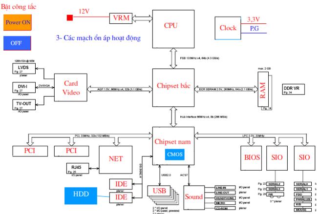 Quá trình khởi động mainboard pc