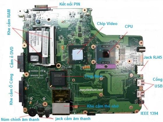 Mainboard Laptop gồm các linh kiện gì?